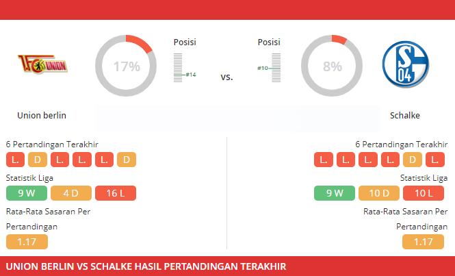 statistik pertandingan Union Berlin vs Schalke