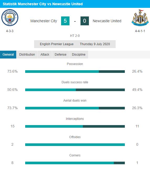 Hasil pertandingan Man City vs Newcastle